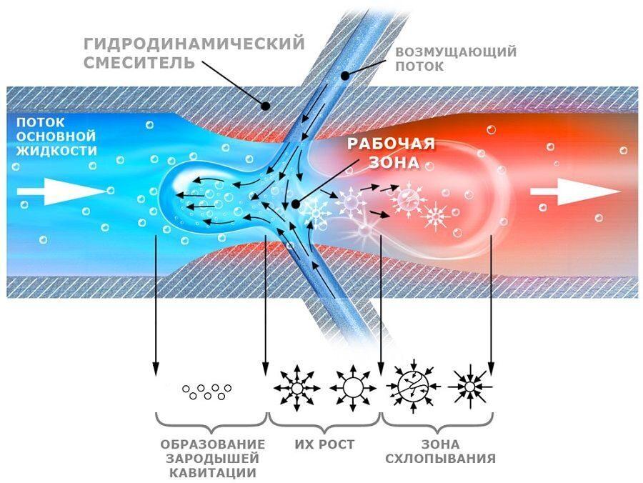 каким образом гидродинамический теплогенератор своими руками доставка заказа